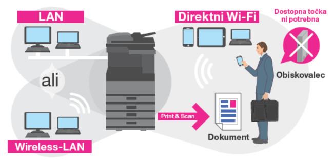 Toshiba Wi-Fi direkt
