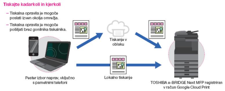 Toshiba Cloud tiskanje