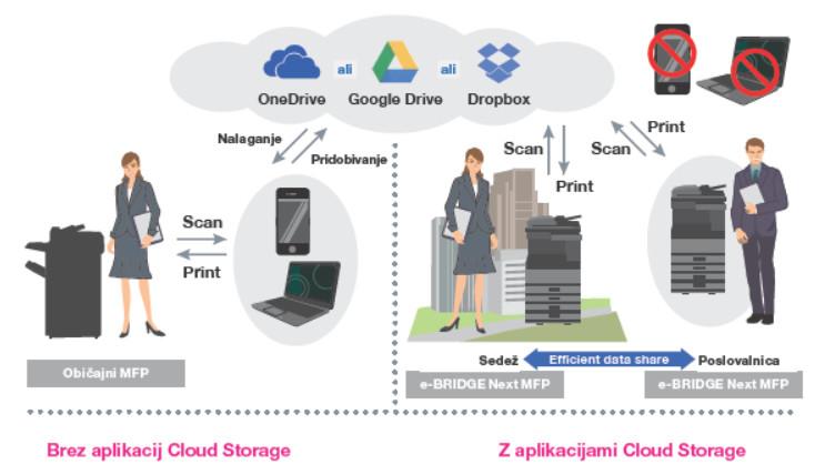 Toshiba Cloude Store